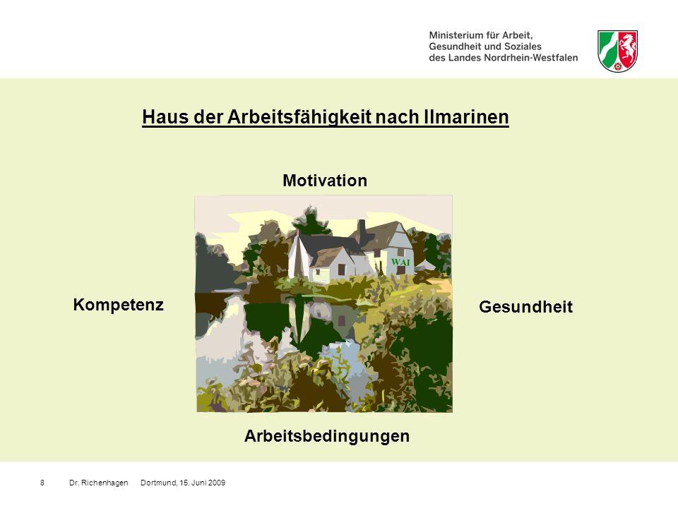 Haus der Arbeitsfähigkeit nach Ilmarinen