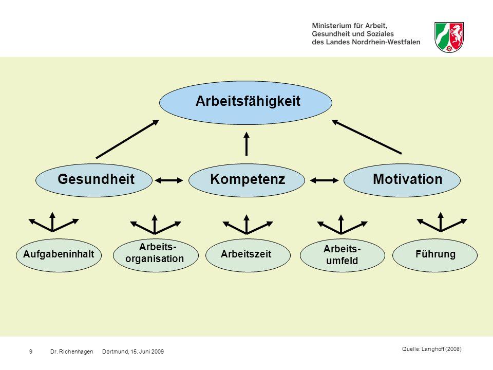Arbeitsfähigkeit Gesundheit Kompetenz Motivation Arbeits- organisation