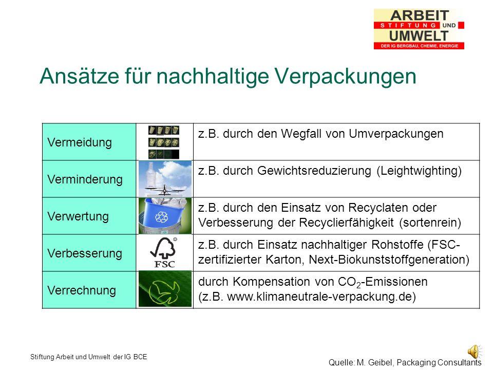 Ansätze für nachhaltige Verpackungen