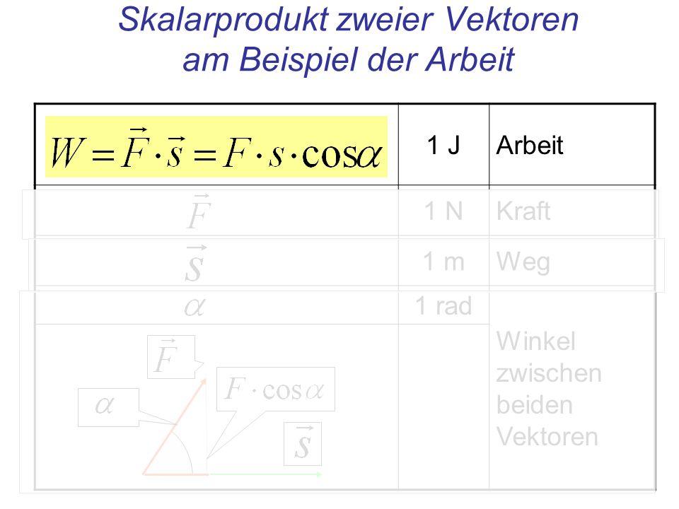 Skalarprodukt zweier Vektoren am Beispiel der Arbeit