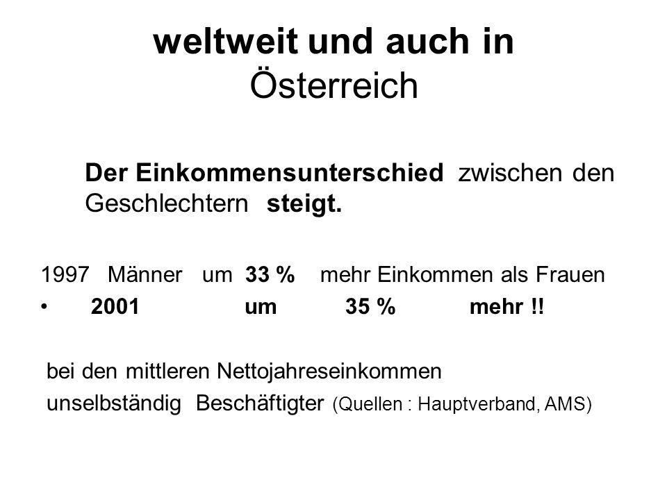 weltweit und auch in Österreich