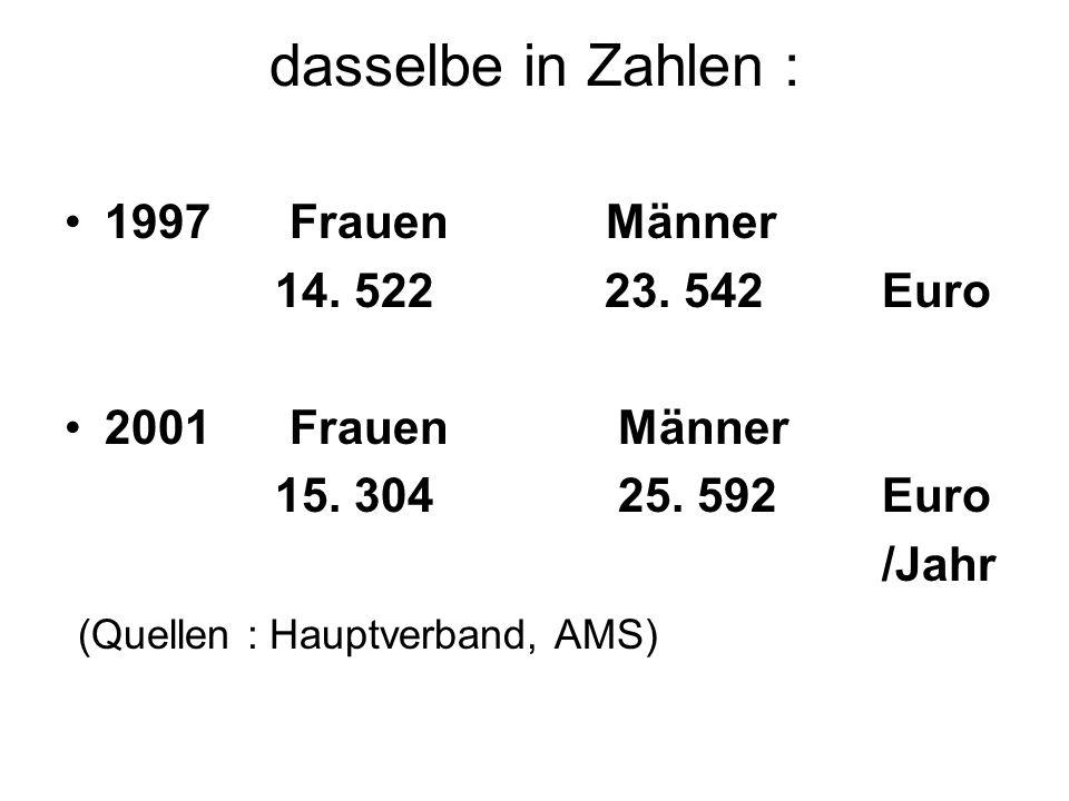 dasselbe in Zahlen : 1997 Frauen Männer 14. 522 23. 542 Euro