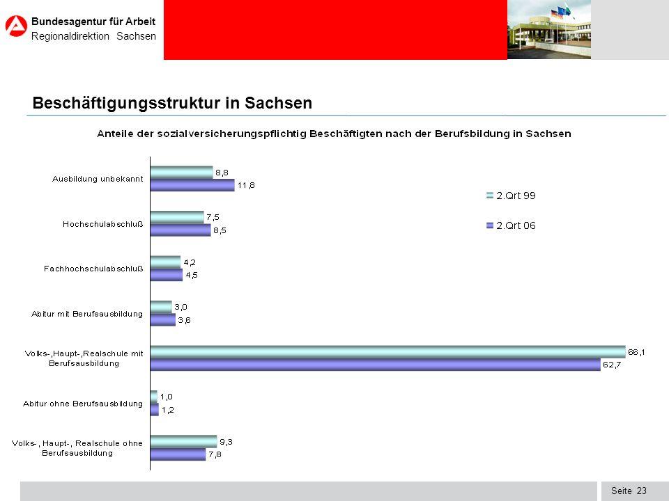 Beschäftigungsstruktur in Sachsen