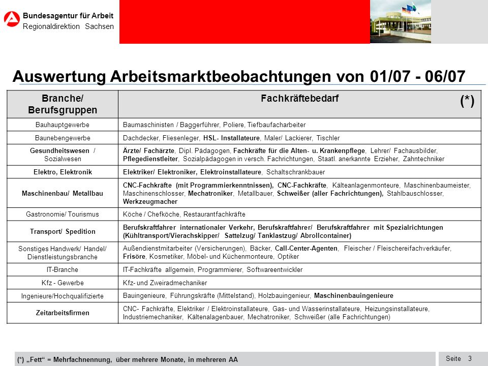 Branche/ Berufsgruppen Maschinenbau/ Metallbau