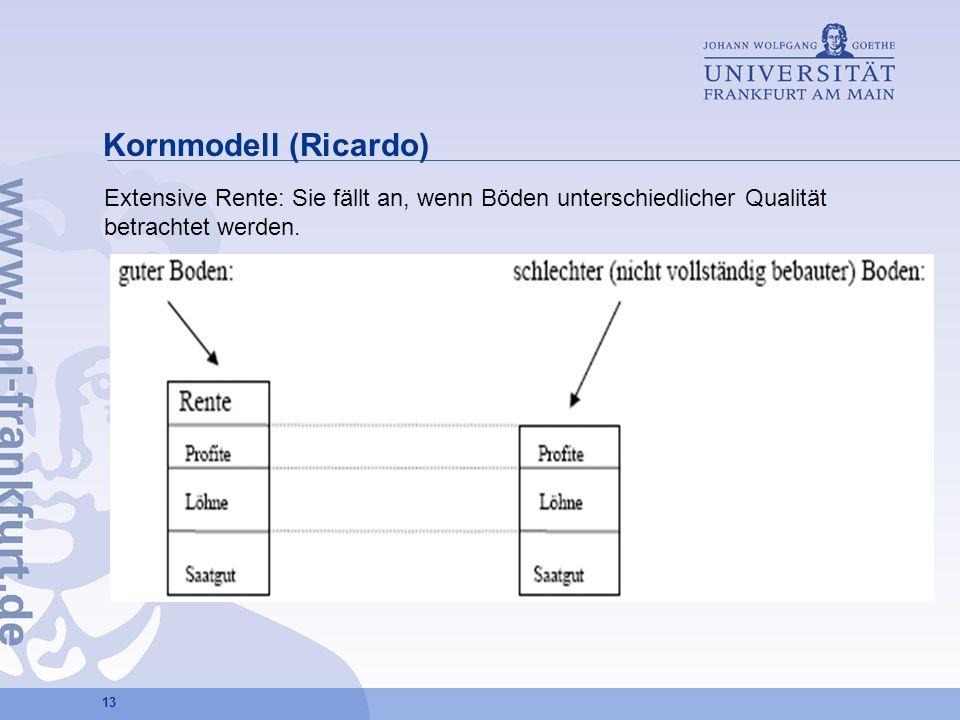 Kornmodell (Ricardo)Extensive Rente: Sie fällt an, wenn Böden unterschiedlicher Qualität betrachtet werden.