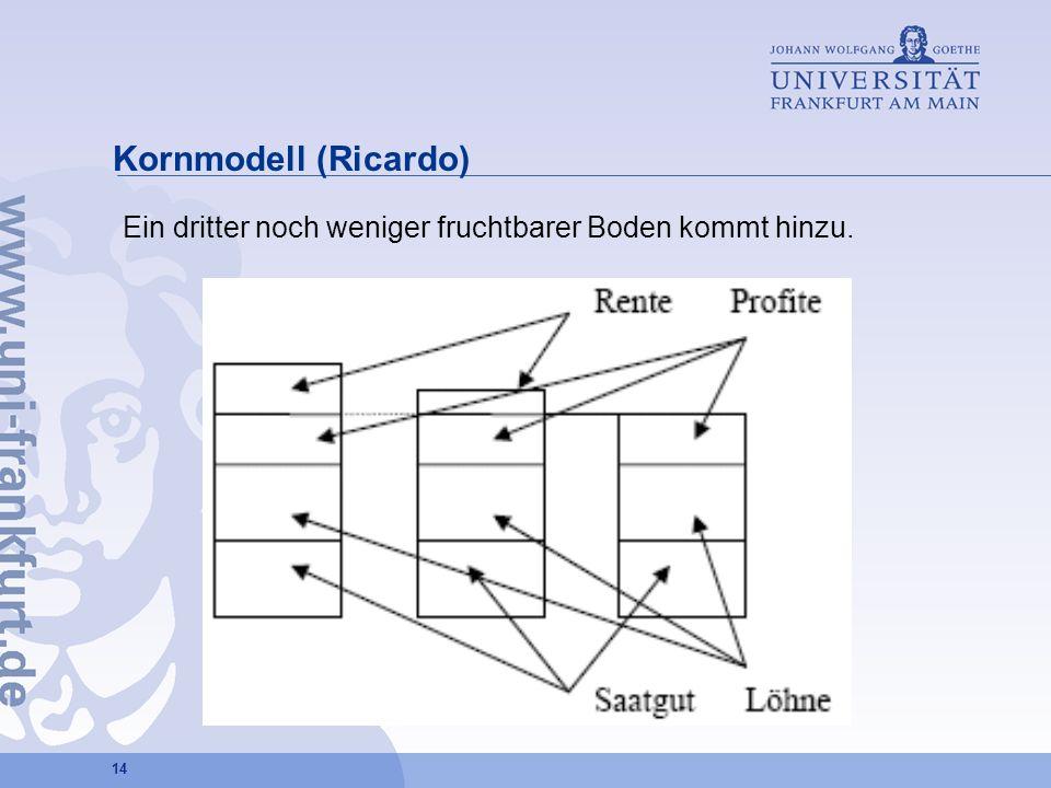 Kornmodell (Ricardo) Ein dritter noch weniger fruchtbarer Boden kommt hinzu.