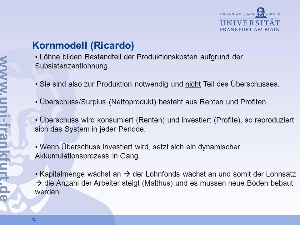 Kornmodell (Ricardo) Löhne bilden Bestandteil der Produktionskosten aufgrund der Subsistenzentlohnung.