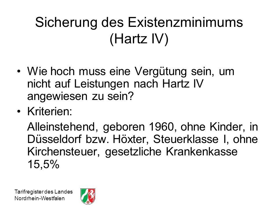 Sicherung des Existenzminimums (Hartz IV)