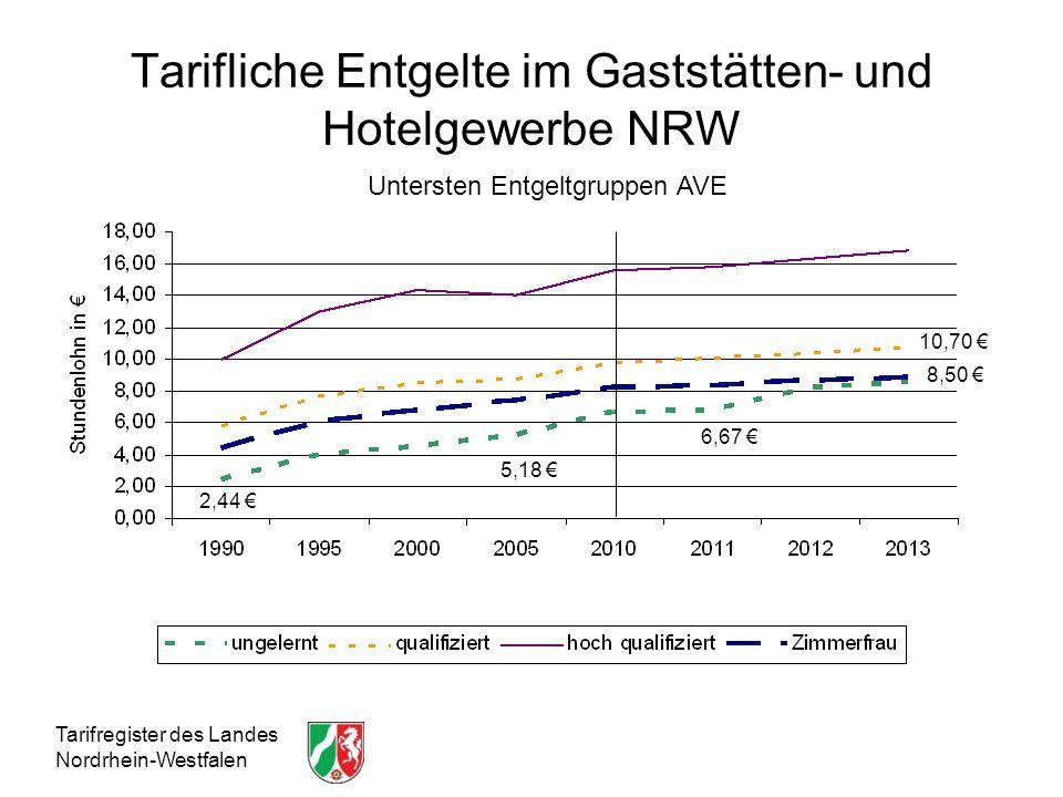 Tarifliche Entgelte im Gaststätten- und Hotelgewerbe NRW