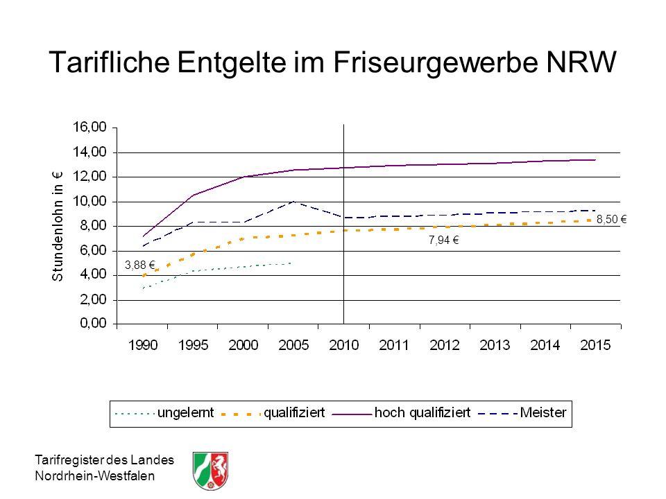 Tarifliche Entgelte im Friseurgewerbe NRW