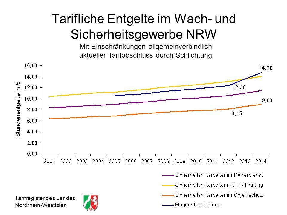 Tarifliche Entgelte im Wach- und Sicherheitsgewerbe NRW