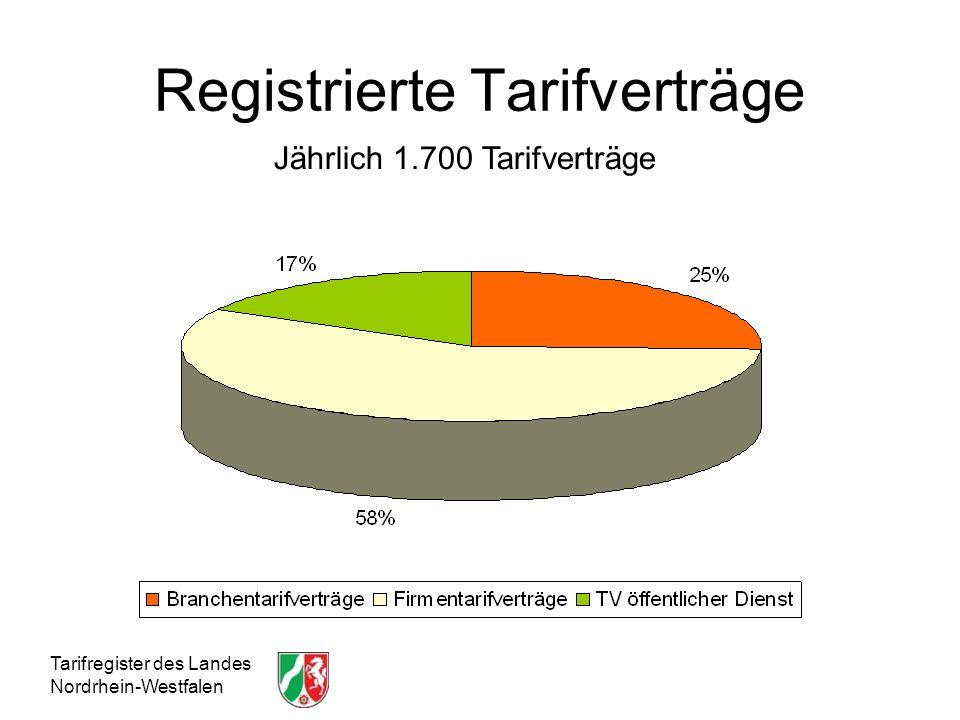 Registrierte Tarifverträge
