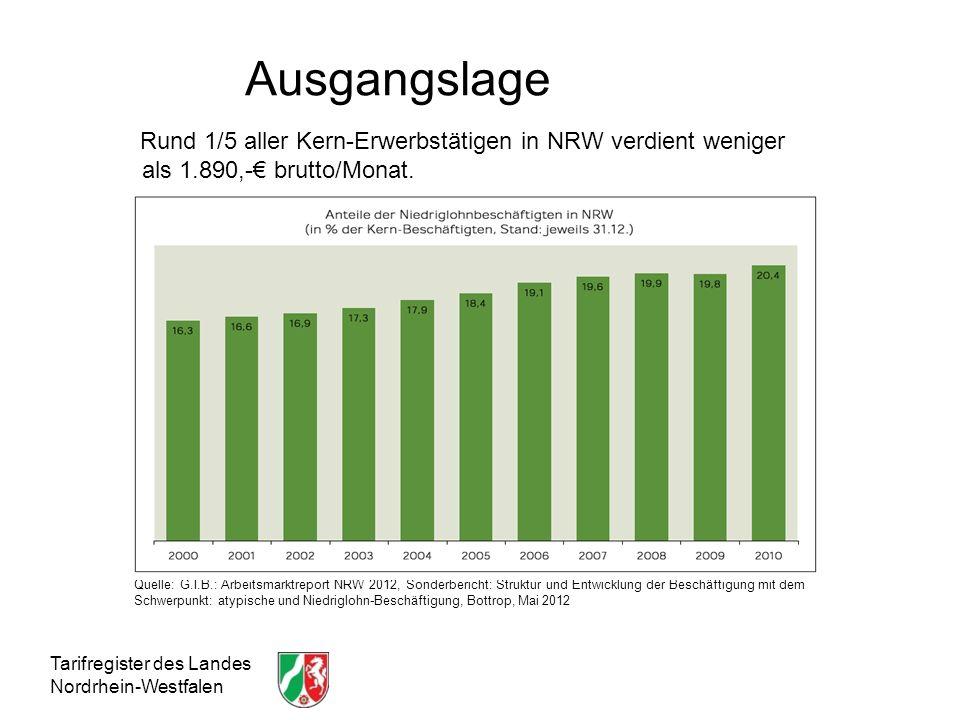 Ausgangslage Rund 1/5 aller Kern-Erwerbstätigen in NRW verdient weniger als 1.890,-€ brutto/Monat.