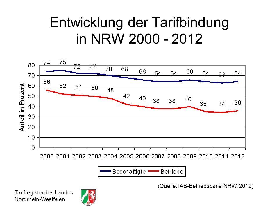 Entwicklung der Tarifbindung in NRW 2000 - 2012