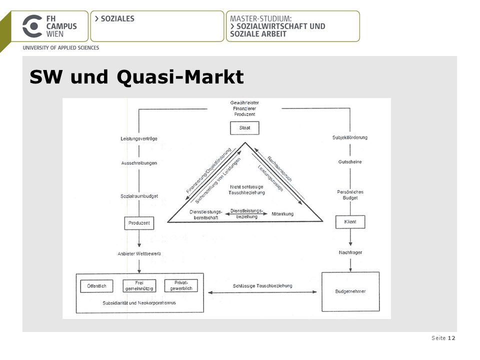 SW und Quasi-Markt