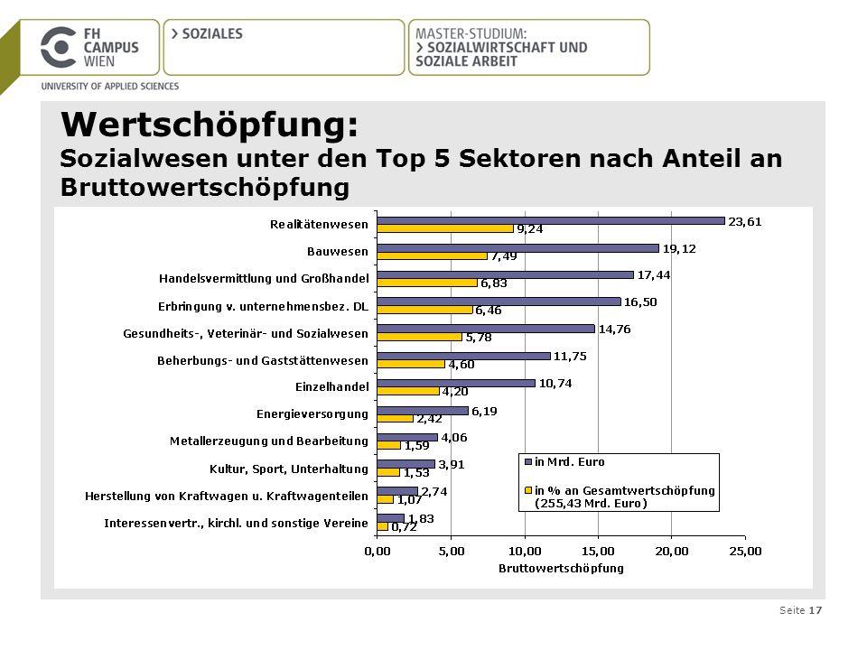 Wertschöpfung: Sozialwesen unter den Top 5 Sektoren nach Anteil an Bruttowertschöpfung