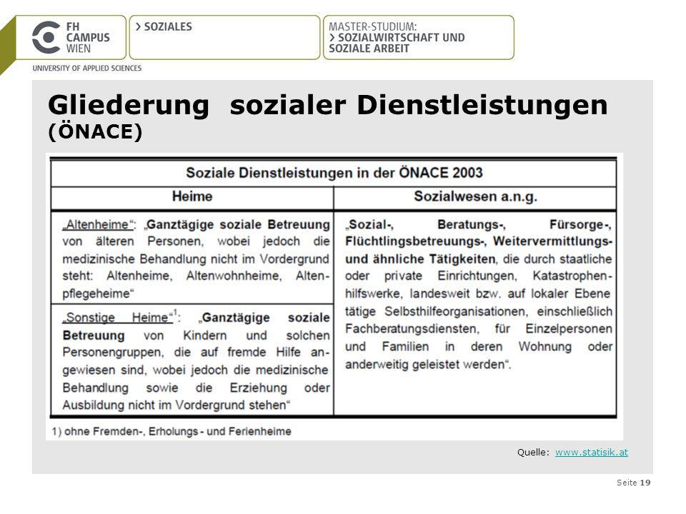 Gliederung sozialer Dienstleistungen (ÖNACE)