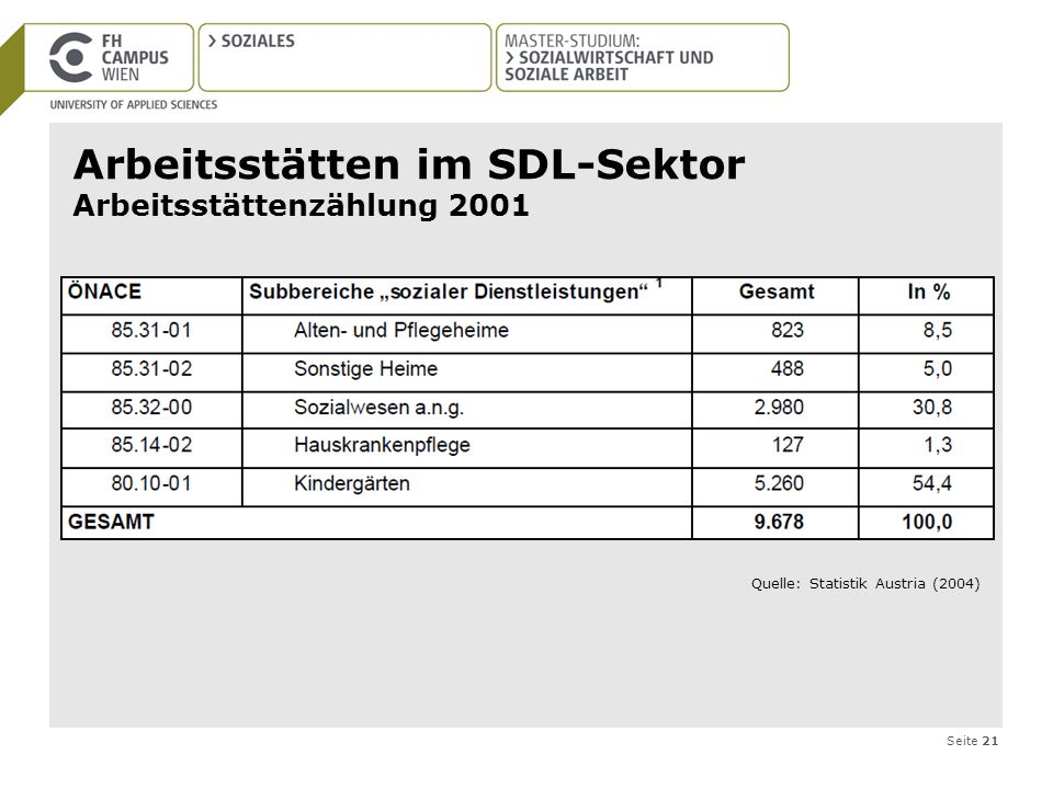Arbeitsstätten im SDL-Sektor Arbeitsstättenzählung 2001