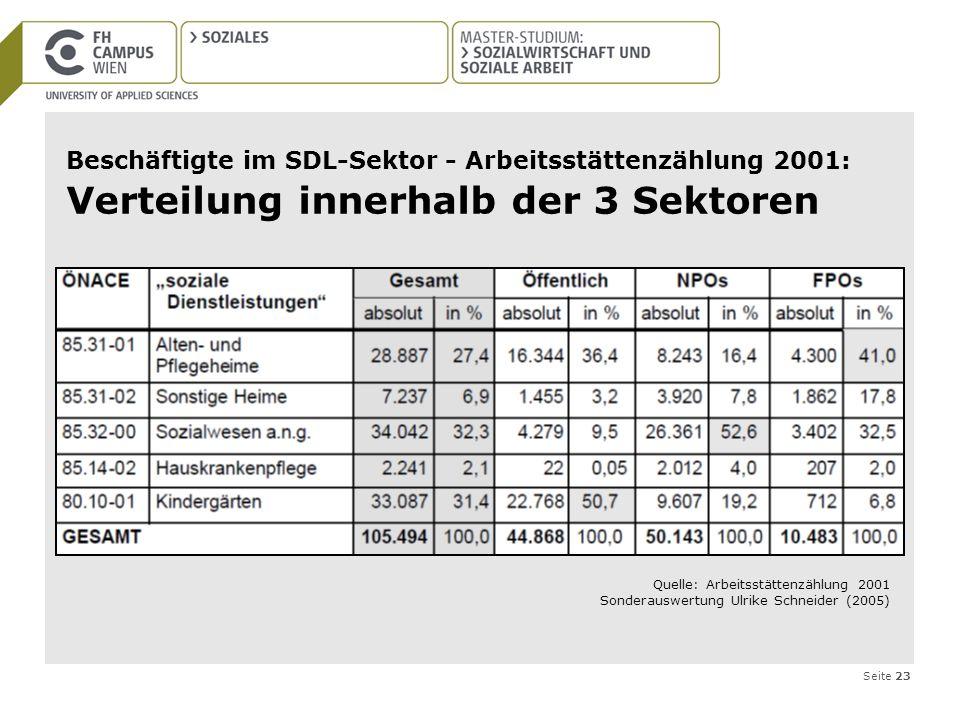 Beschäftigte im SDL-Sektor - Arbeitsstättenzählung 2001: Verteilung innerhalb der 3 Sektoren