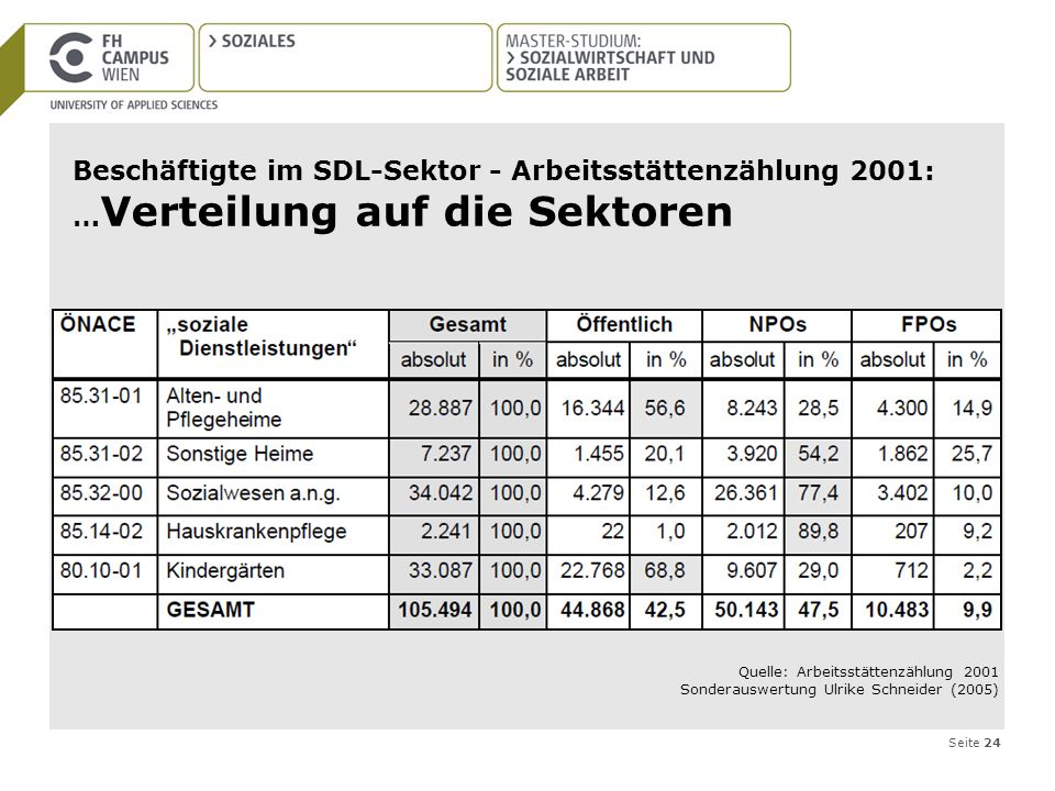 Beschäftigte im SDL-Sektor - Arbeitsstättenzählung 2001: …Verteilung auf die Sektoren