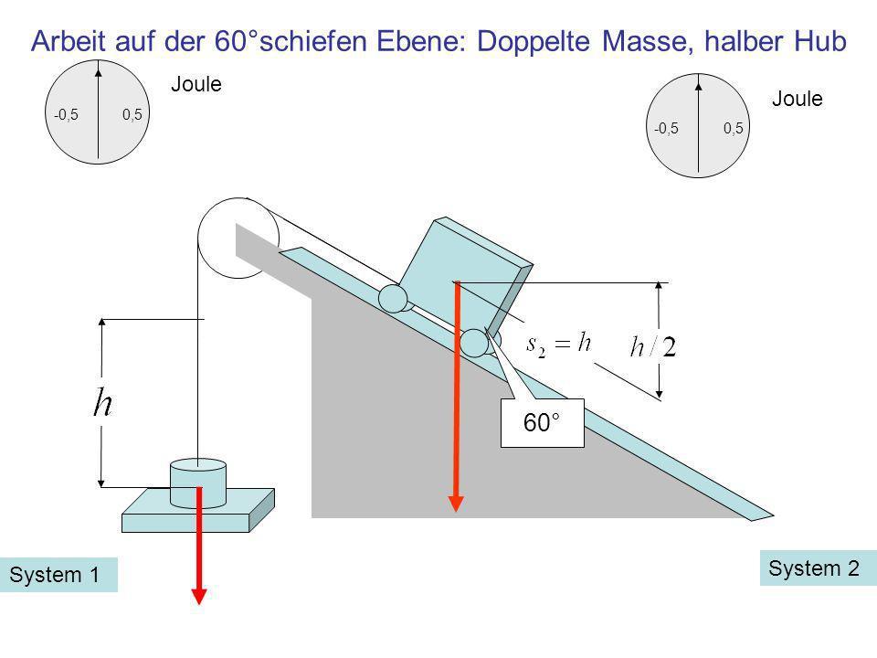 Arbeit auf der 60°schiefen Ebene: Doppelte Masse, halber Hub