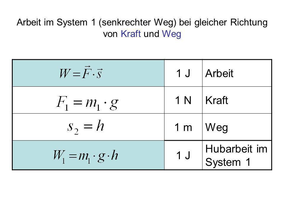 1 J Arbeit 1 N Kraft 1 m Weg Hubarbeit im System 1