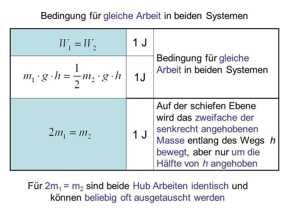 Bedingung für gleiche Arbeit in beiden Systemen