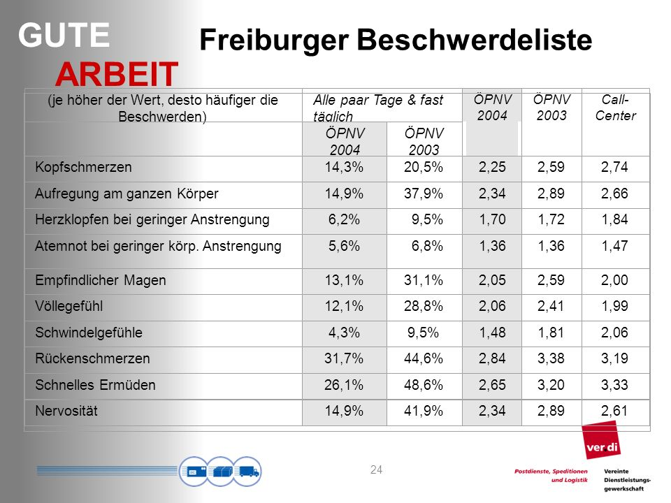 Freiburger Beschwerdeliste