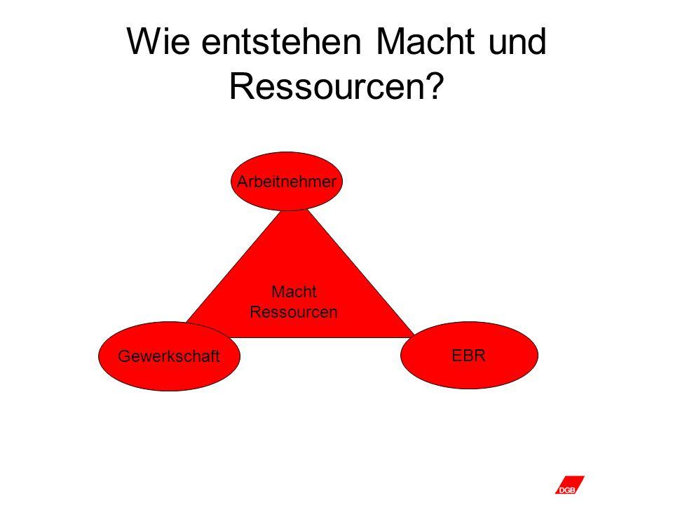 Wie entstehen Macht und Ressourcen