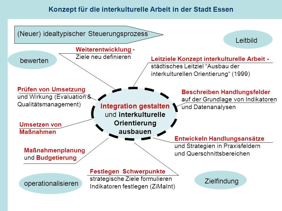 Integration gestalten und interkulturelle Orientierung ausbauen