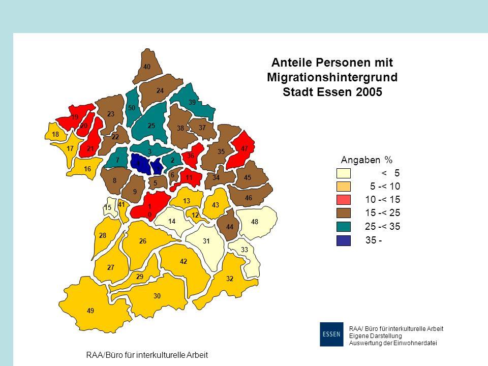 Anteile Personen mit Migrationshintergrund Stadt Essen 2005