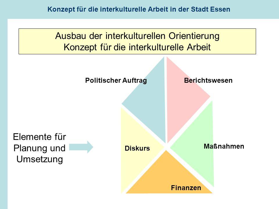 Elemente für Planung und Umsetzung