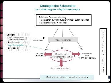 Strategische Eckpunkte zur Umsetzung des Integrationskonzepts