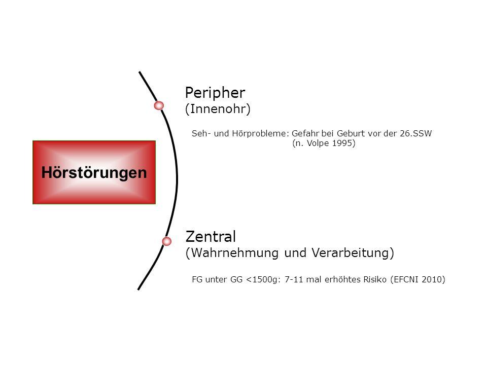 Hörstörungen Peripher (Innenohr)