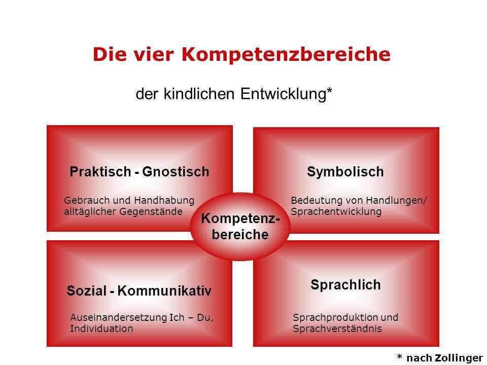 Die vier Kompetenzbereiche