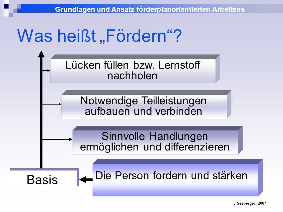Fortbildung Von der Diagnose zur Förderung, Bensheim 24.10.2007