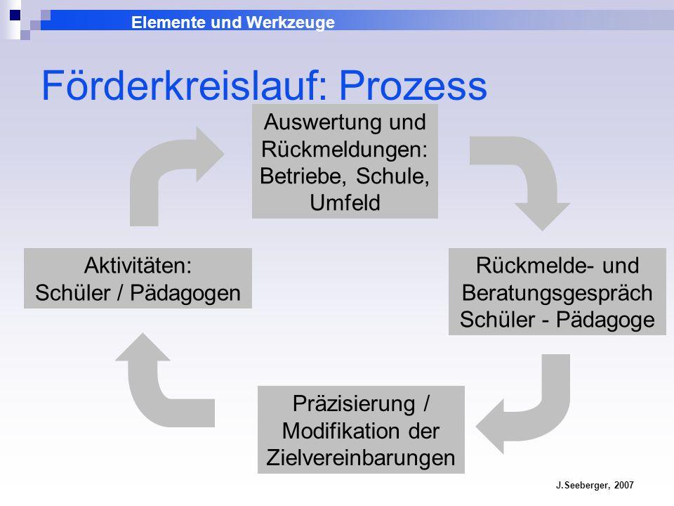 Förderkreislauf: Prozess
