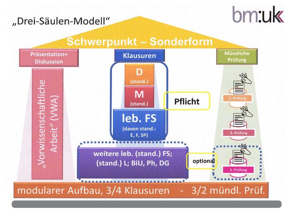 """Drei‐Säulen‐Modell"