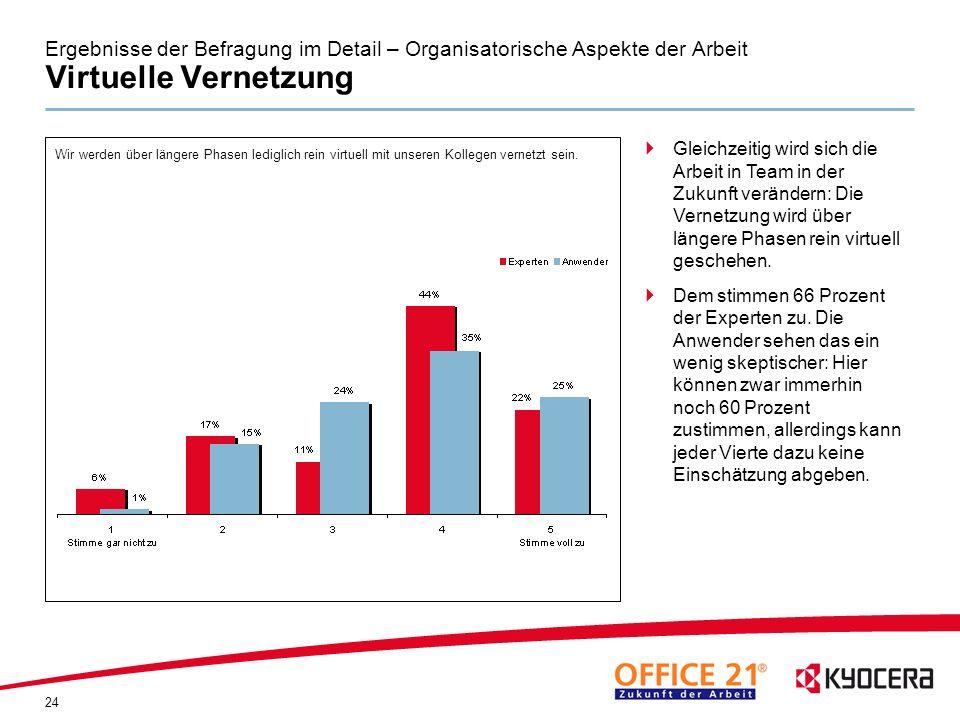 Ergebnisse der Befragung im Detail – Organisatorische Aspekte der Arbeit Virtuelle Vernetzung