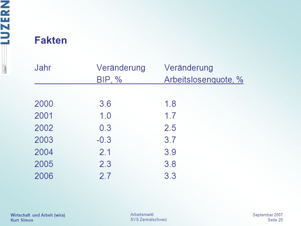 Fakten Jahr Veränderung Veränderung BIP, % Arbeitslosenquote, %