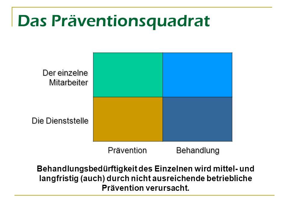 Das Präventionsquadrat
