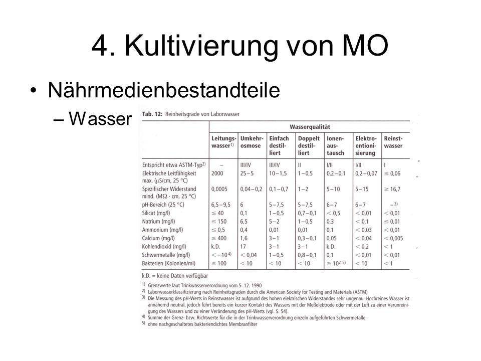 4. Kultivierung von MO Nährmedienbestandteile Wasser
