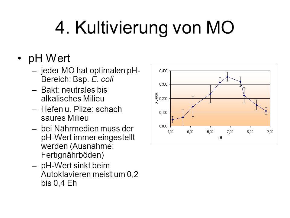 4. Kultivierung von MO pH Wert