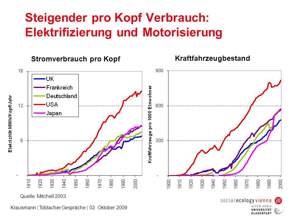 Steigender pro Kopf Verbrauch: Elektrifizierung und Motorisierung