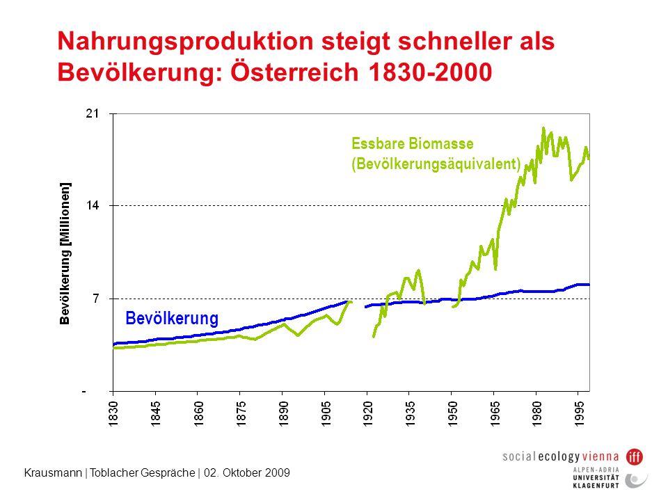 Nahrungsproduktion steigt schneller als Bevölkerung: Österreich 1830-2000