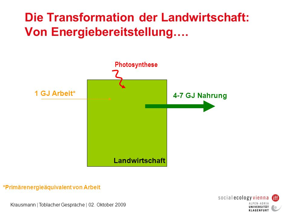 Die Transformation der Landwirtschaft: Von Energiebereitstellung….