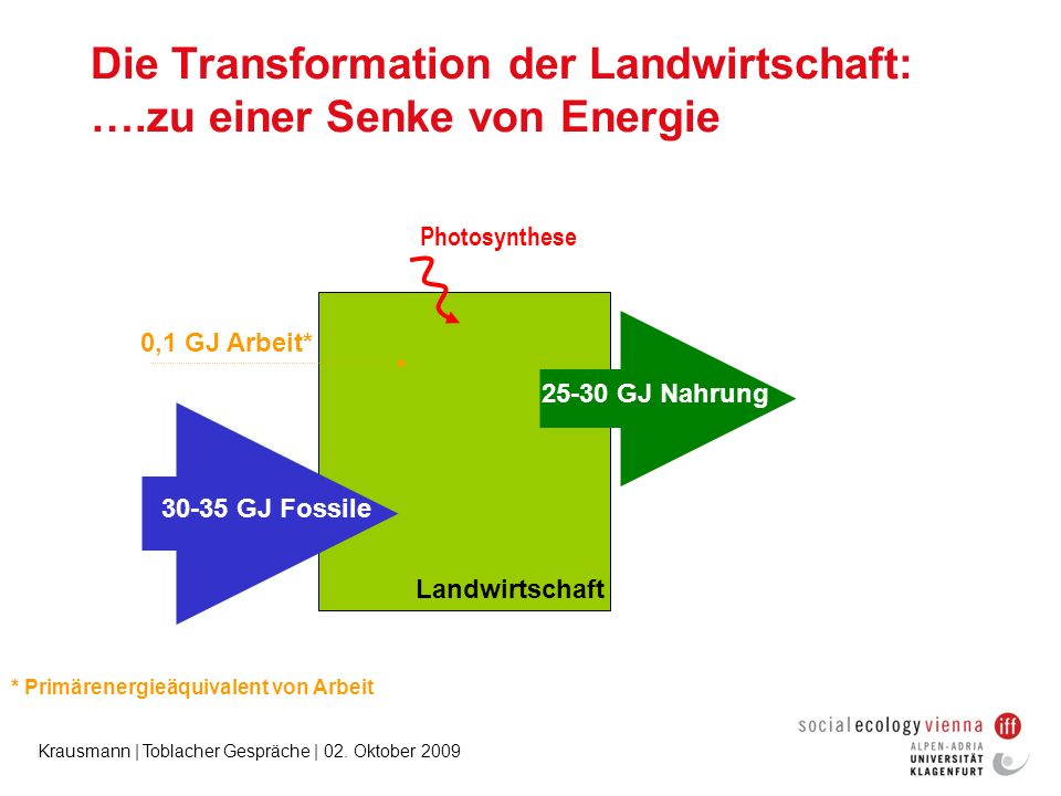Die Transformation der Landwirtschaft: ….zu einer Senke von Energie