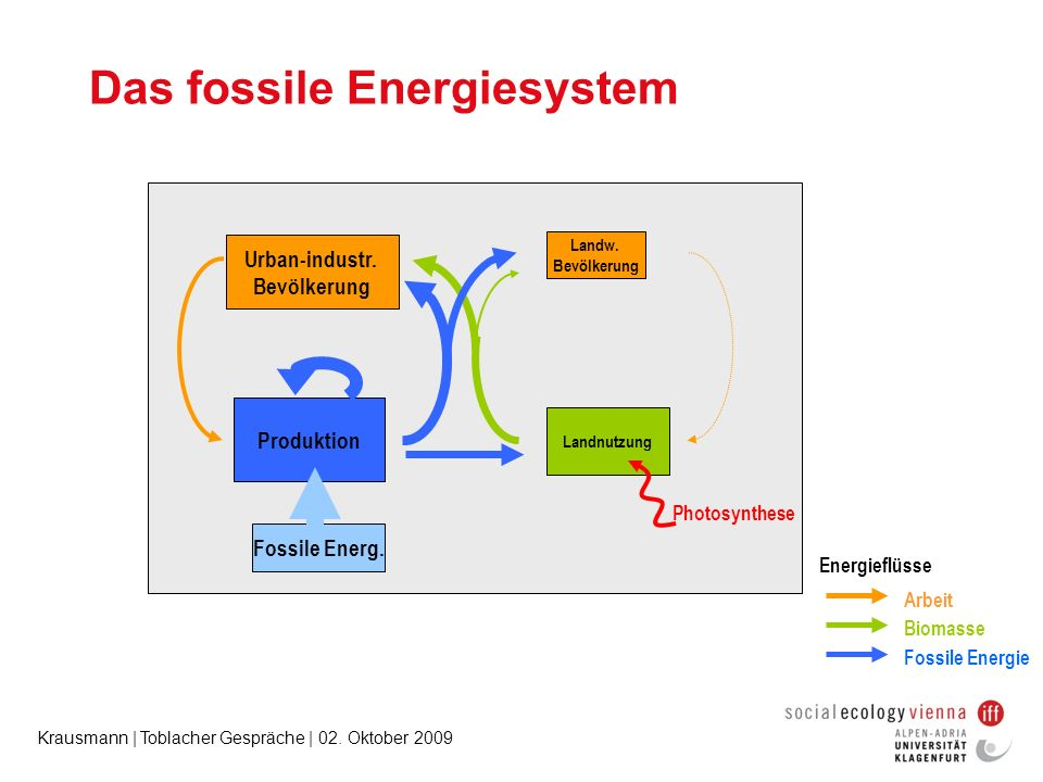 Das fossile Energiesystem