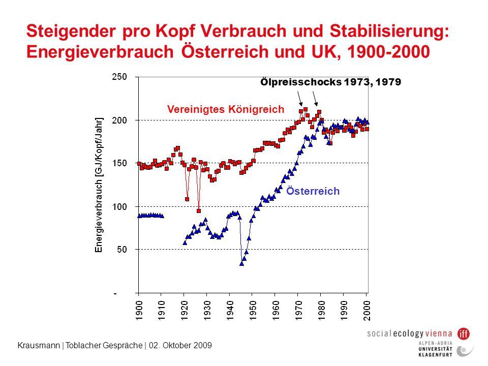 Steigender pro Kopf Verbrauch und Stabilisierung: Energieverbrauch Österreich und UK, 1900-2000