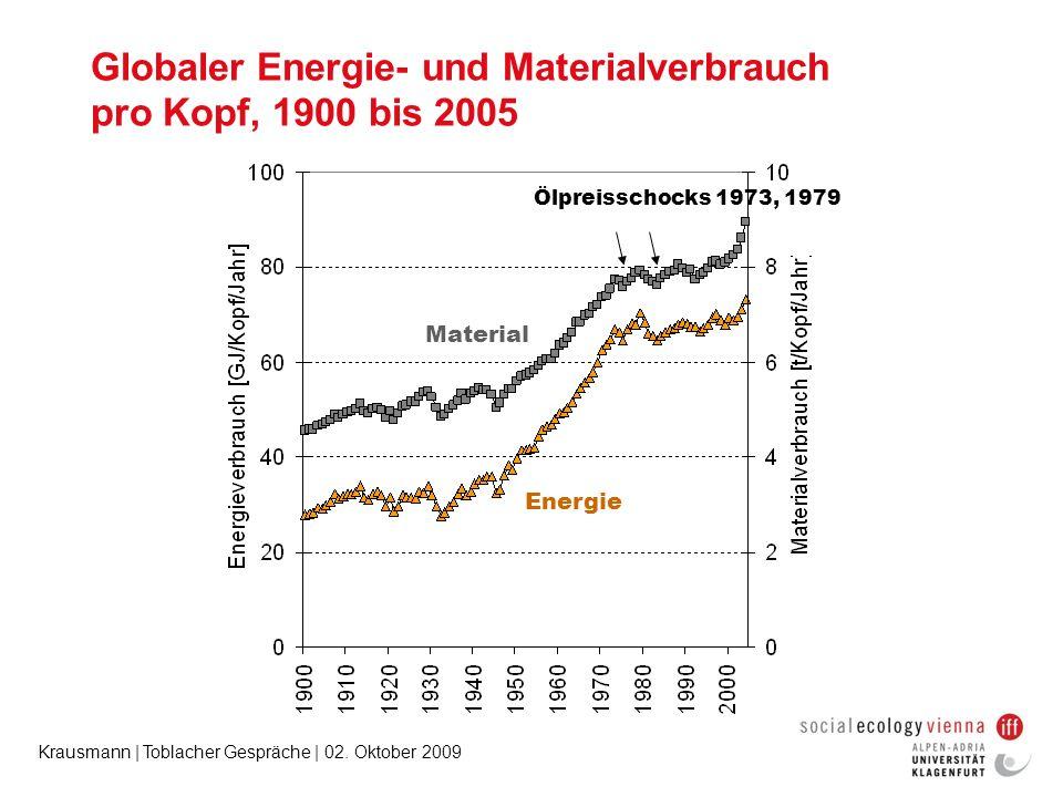 Globaler Energie- und Materialverbrauch pro Kopf, 1900 bis 2005